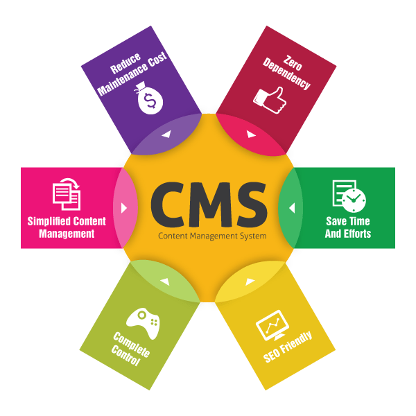 grapic for content management system