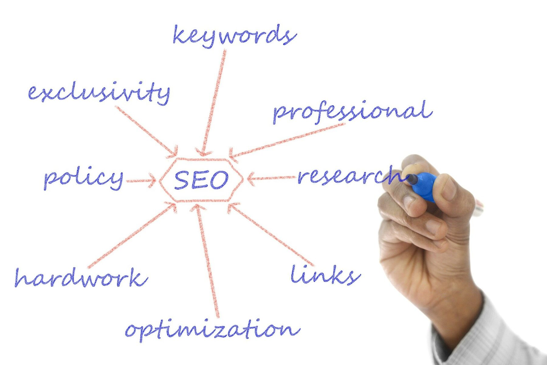 keywords, seo, keyword phrases